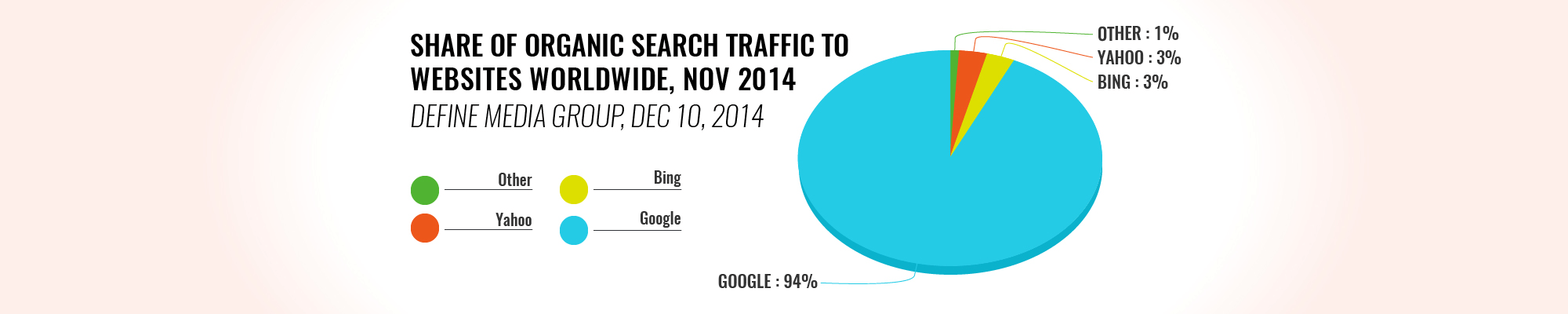 Search traffic to websites worldwide